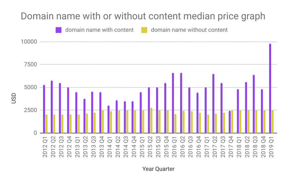 domain name average price