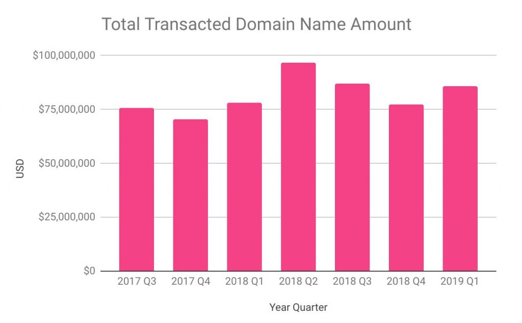 total domain trading transactions