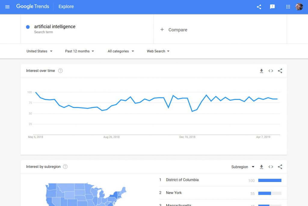 Google Trends help identify strong keywords for domain name trading