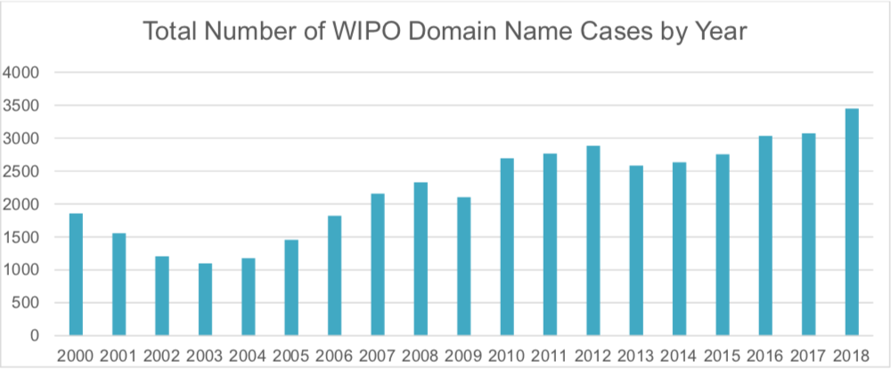 cybersquatting complaint statistics year after year