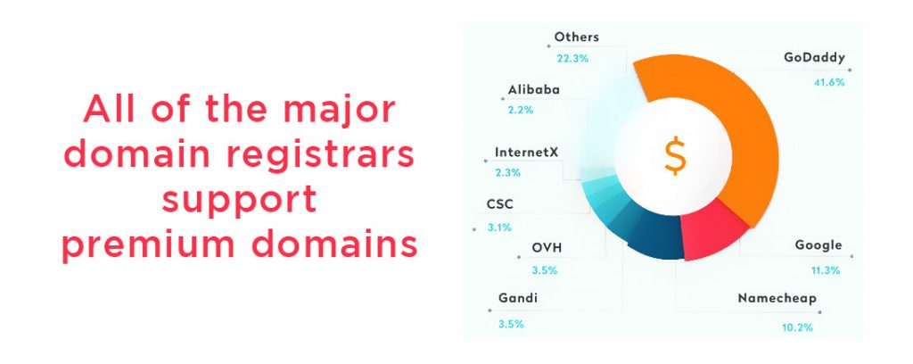 All of the major domain registrars support strong domains